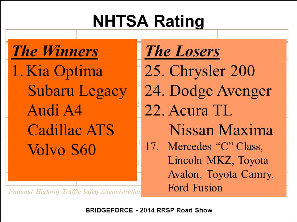 BRIDGEFORCE - 2014 RRSP Road Show NHTSA Rating National Highway Traffic Safety Administration, 2013. Star Rating (plus number of fails). The Winners 1