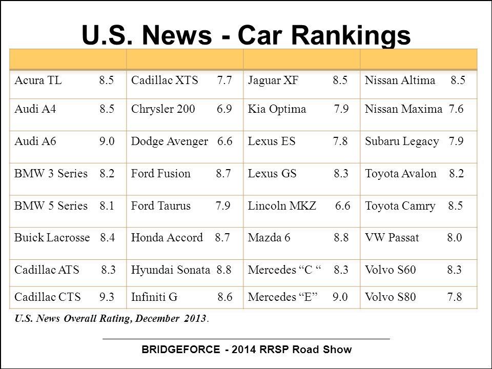 BRIDGEFORCE - 2014 RRSP Road Show U.S. News - Car Rankings U.S. News Overall Rating, December 2013.