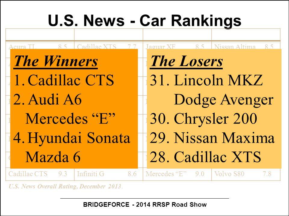BRIDGEFORCE - 2014 RRSP Road Show U.S.News - Car Rankings U.S.