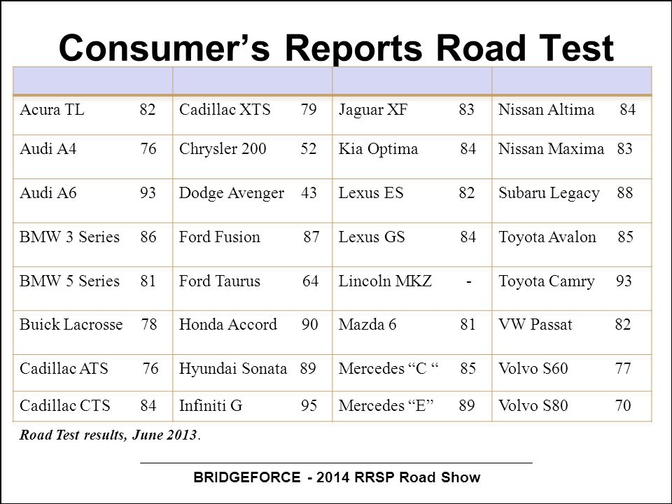 BRIDGEFORCE - 2014 RRSP Road Show Consumer's Reports Road Test Road Test results, June 2013.
