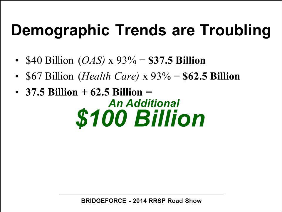 BRIDGEFORCE - 2014 RRSP Road Show Demographic Trends are Troubling $40 Billion (OAS) x 93% = $37.5 Billion $67 Billion (Health Care) x 93% = $62.5 Billion 37.5 Billion + 62.5 Billion = $100 Billion Working age population growth 014-2036): 10% An Additional