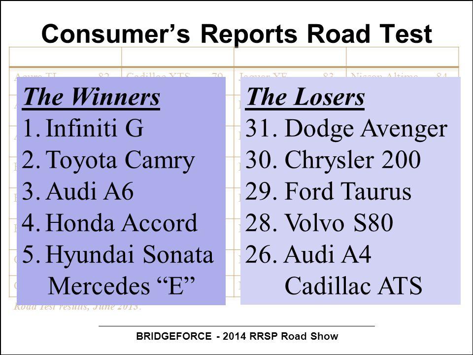 BRIDGEFORCE - 2014 RRSP Road Show Consumer's Reports Road Test Road Test results, June 2013.