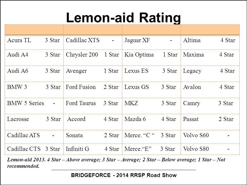 BRIDGEFORCE - 2014 RRSP Road Show Lemon-aid Rating Lemon-aid 2013.