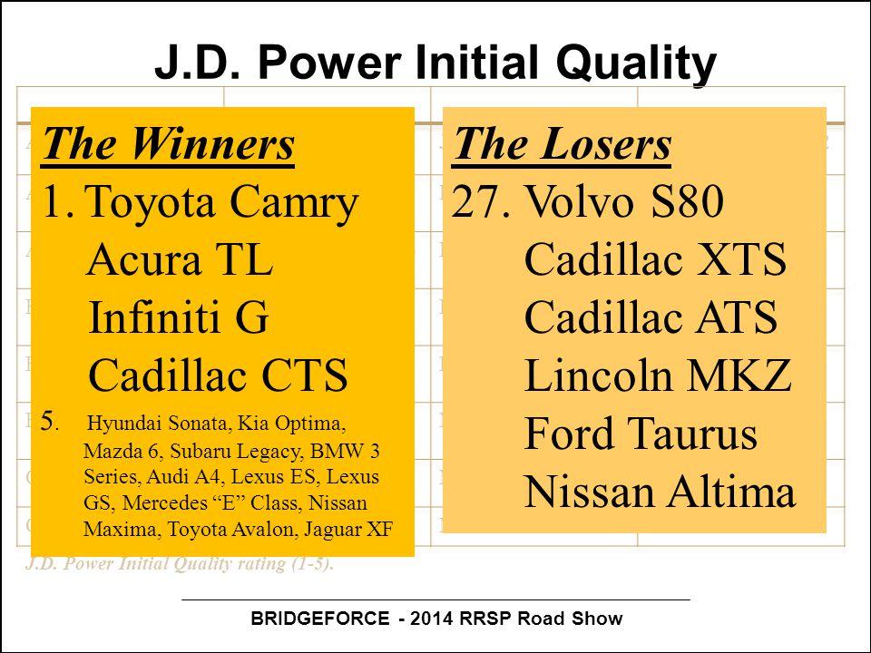 BRIDGEFORCE - 2014 RRSP Road Show J.D.Power Initial Quality J.D.