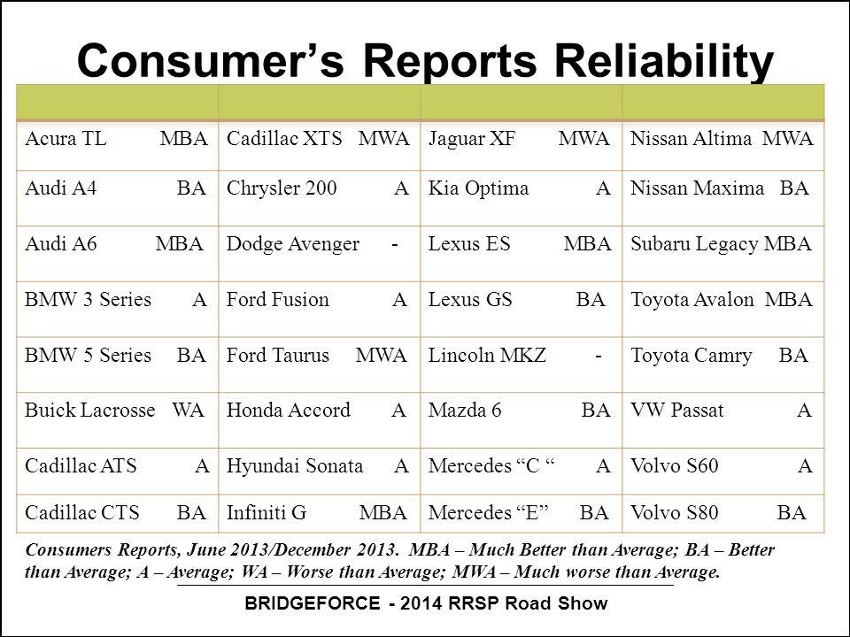 BRIDGEFORCE - 2014 RRSP Road Show Consumer's Reports Reliability Consumers Reports, June 2013/December 2013.