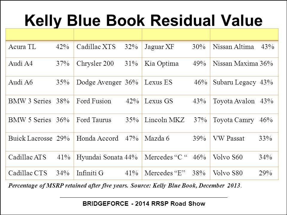 BRIDGEFORCE - 2014 RRSP Road Show Kelly Blue Book Residual Value Percentage of MSRP retained after five years. Source: Kelly Blue Book, December 2013.