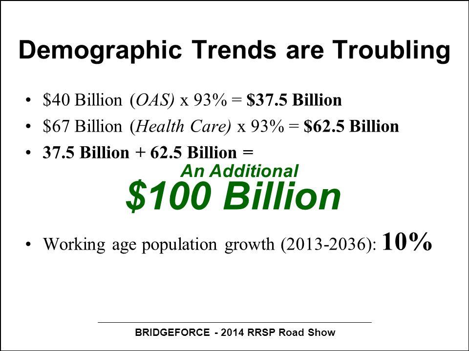 BRIDGEFORCE - 2014 RRSP Road Show Demographic Trends are Troubling $40 Billion (OAS) x 93% = $37.5 Billion $67 Billion (Health Care) x 93% = $62.5 Billion 37.5 Billion + 62.5 Billion = $100 Billion Working age population growth (2013-2036): 10% An Additional