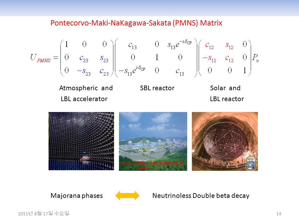 14 Pontecorvo-Maki-NaKagawa-Sakata (PMNS) Matrix Atmospheric and SBL reactor Solar and LBL accelerator LBL reactor Majorana phases Neutrinoless Double