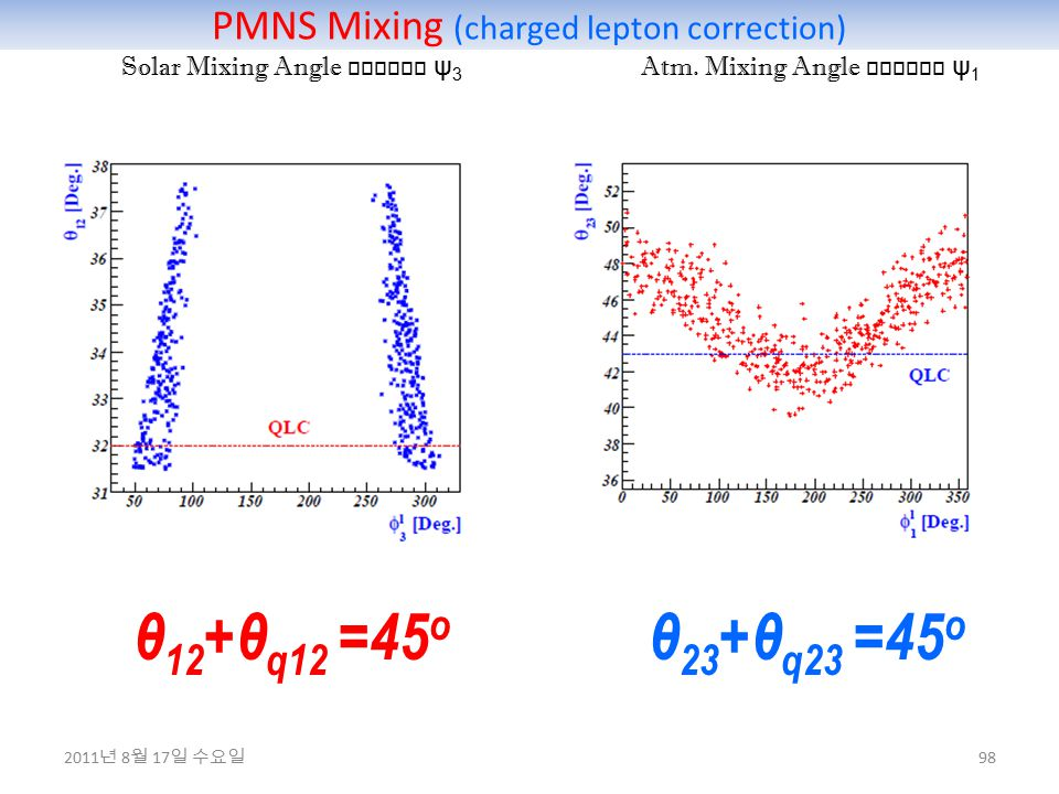 PMNS Mixing (charged lepton correction) 98 Solar Mixing Angle versus ψ 3 Atm.