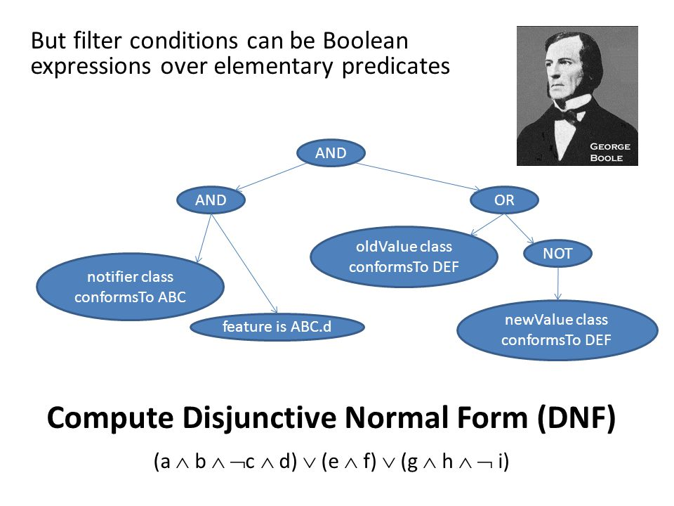 But filter conditions can be Boolean expressions over elementary predicates AND OR notifier class conformsTo ABC feature is ABC.d oldValue class conformsTo DEF NOT newValue class conformsTo DEF Compute Disjunctive Normal Form (DNF) (a  b   c  d)  (e  f)  (g  h   i)
