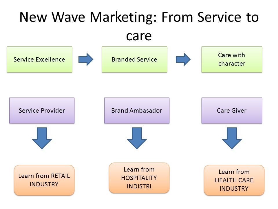 New Wave Marketing: From Service to care Service Excellence Branded Service Care with character Service Provider Brand Ambasador Care Giver Learn from