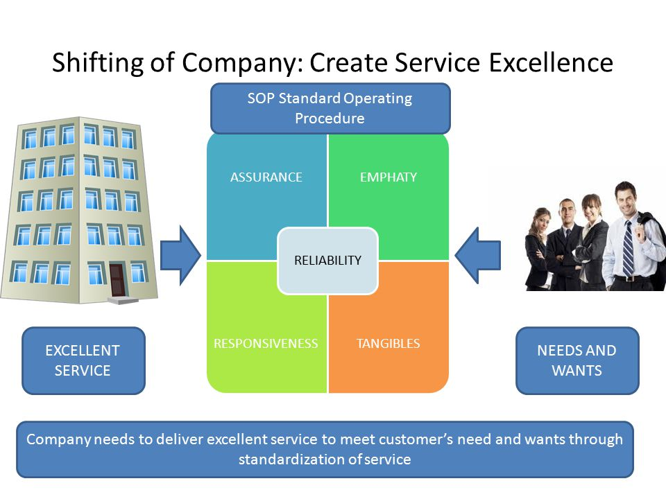Shifting of Company: Create Service Excellence ASSURANCEEMPHATY RESPONSIVENES S TANGIBLES RELIABILITY EXCELLENT SERVICE NEEDS AND WANTS SOP Standard O