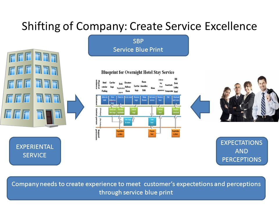 Shifting of Company: Create Service Excellence EXPERIENTAL SERVICE EXPECTATIONS AND PERCEPTIONS SBP Service Blue Print Company needs to create experie