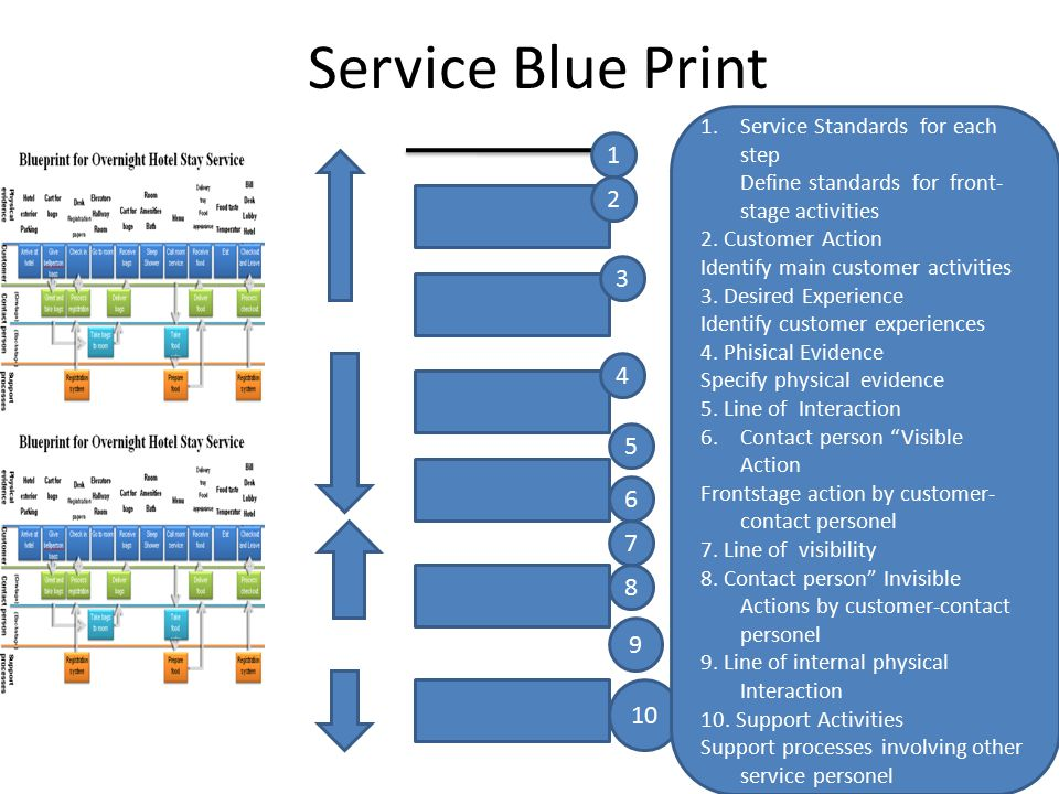 Service Blue Print 1 2 4 5 6 7 3 8 9 10 1.Service Standards for each step Define standards for front- stage activities 2. Customer Action Identify mai