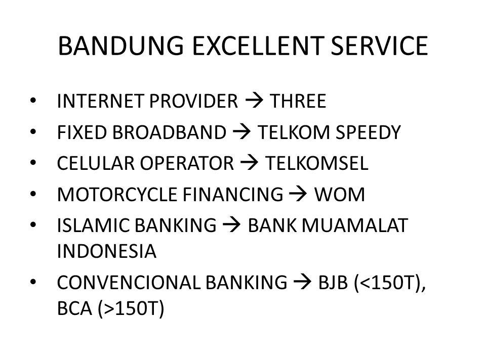 BANDUNG EXCELLENT SERVICE INTERNET PROVIDER  THREE FIXED BROADBAND  TELKOM SPEEDY CELULAR OPERATOR  TELKOMSEL MOTORCYCLE FINANCING  WOM ISLAMIC BANKING  BANK MUAMALAT INDONESIA CONVENCIONAL BANKING  BJB ( 150T)