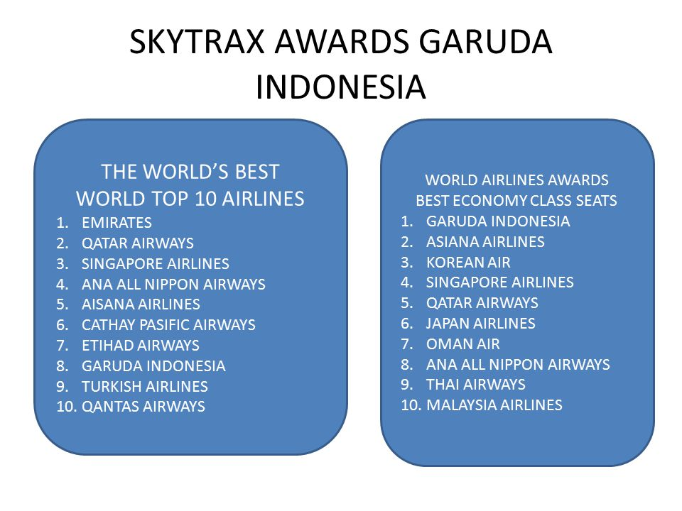 SKYTRAX AWARDS GARUDA INDONESIA THE WORLD'S BEST WORLD TOP 10 AIRLINES 1.EMIRATES 2.QATAR AIRWAYS 3.SINGAPORE AIRLINES 4.ANA ALL NIPPON AIRWAYS 5.AISA