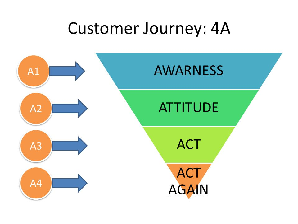 Customer Journey: From 4A to 5A AWARNESS ATTITUDE ACT ACT AGAIN A1 A2 A3 A4 AWARE APPEAL ASK ACT ADV OCA TE A1 A2 A3 A4 A5