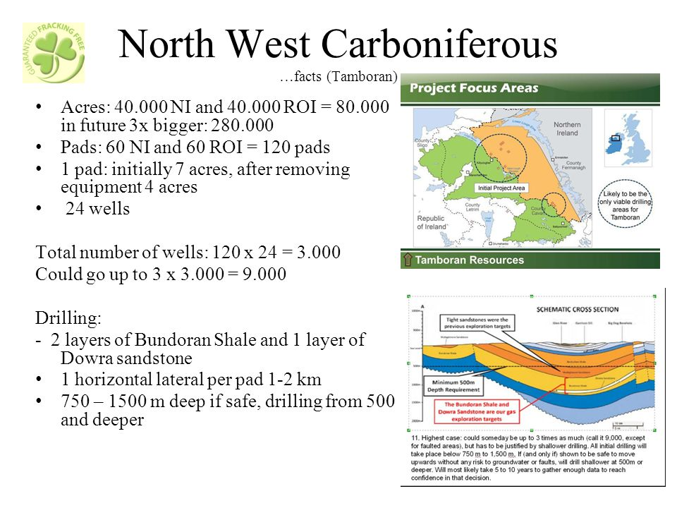 North West Carboniferous …facts (Tamboran) Acres: 40.000 NI and 40.000 ROI = 80.000 in future 3x bigger: 280.000 Pads: 60 NI and 60 ROI = 120 pads 1 pad: initially 7 acres, after removing equipment 4 acres 24 wells Total number of wells: 120 x 24 = 3.000 Could go up to 3 x 3.000 = 9.000 Drilling: - 2 layers of Bundoran Shale and 1 layer of Dowra sandstone 1 horizontal lateral per pad 1-2 km 750 – 1500 m deep if safe, drilling from 500 and deeper