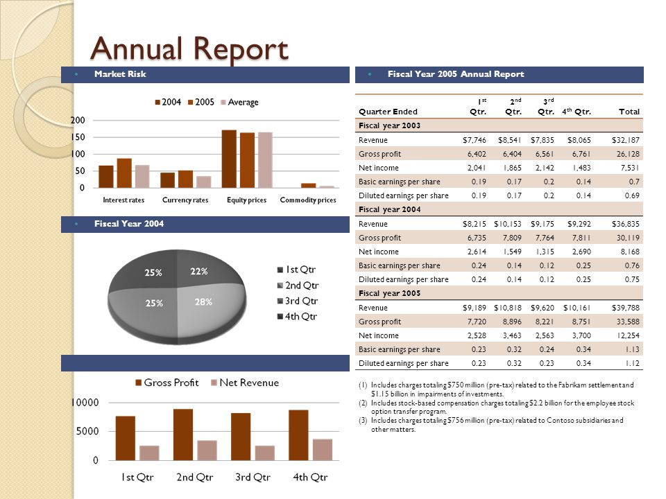 Annual Report Fiscal Year 2005 Annual Report Quarter Ended 1 st Qtr.