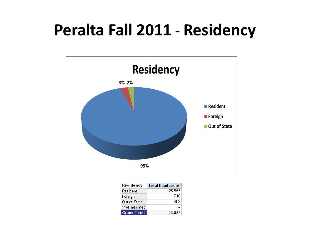 Peralta Fall 2011 - Residency