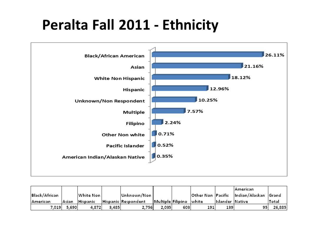 Peralta Fall 2011 - Ethnicity