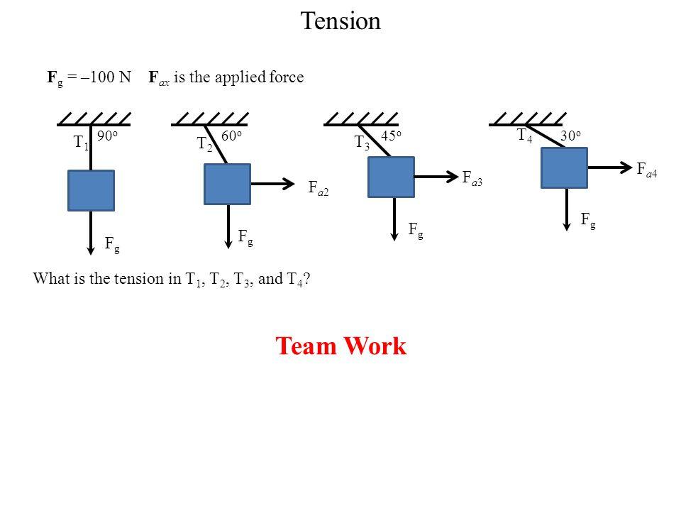 Tension F g = –100 N F ax is the applied force What is the tension in T 1, T 2, T 3, and T 4 ? 90 o T1T1 F g 60 o T2T2 FgFg Fa2Fa2 45 o T3T3 F g Fa3Fa