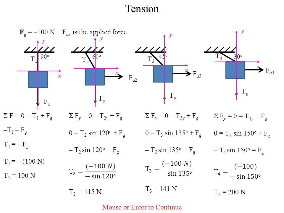 Tension F g = –100 N F ax is the applied force 90 o T1T1 F g 60 o T2T2 FgFg Fa2Fa2 45 o T3T3 F g Fa3Fa3 30 o T4T4 F g Fa4Fa4  F = 0 = T 1 + F g –T 1 = F g T 1 = – F g T 1 = – (100 N) T 1 = 100 N y x y x y x y x Mouse or Enter to Continue