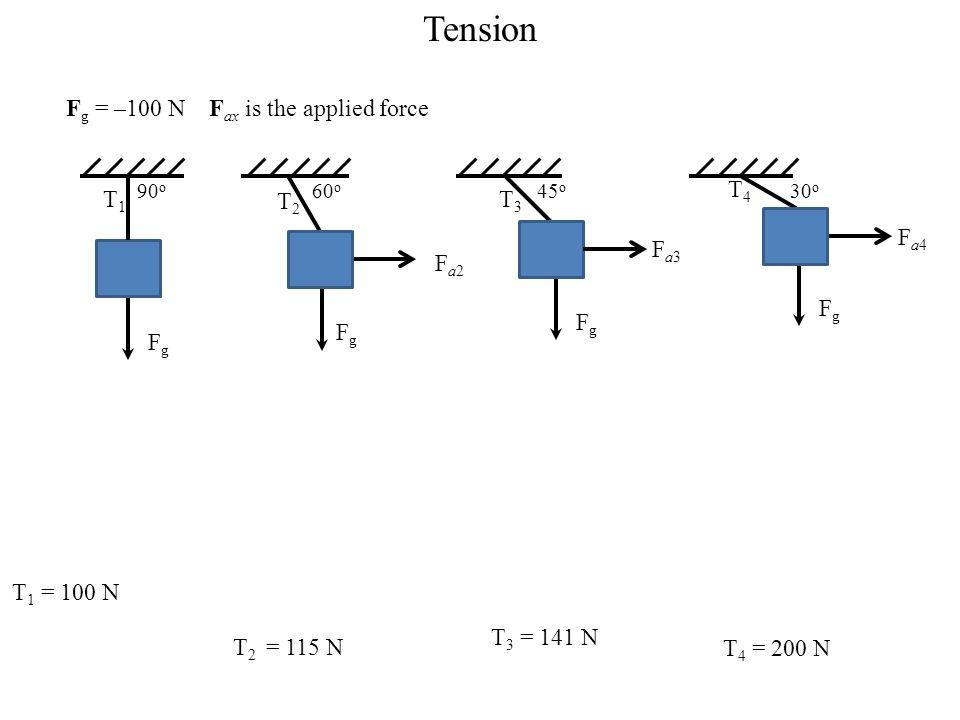 Tension F g = –100 N F ax is the applied force 90 o T1T1 F g 60 o T2T2 FgFg Fa2Fa2 45 o T3T3 F g Fa3Fa3 30 o T4T4 F g Fa4Fa4 T 1 = 100 N T 2 = 115 N T 3 = 141 N T 4 = 200 N