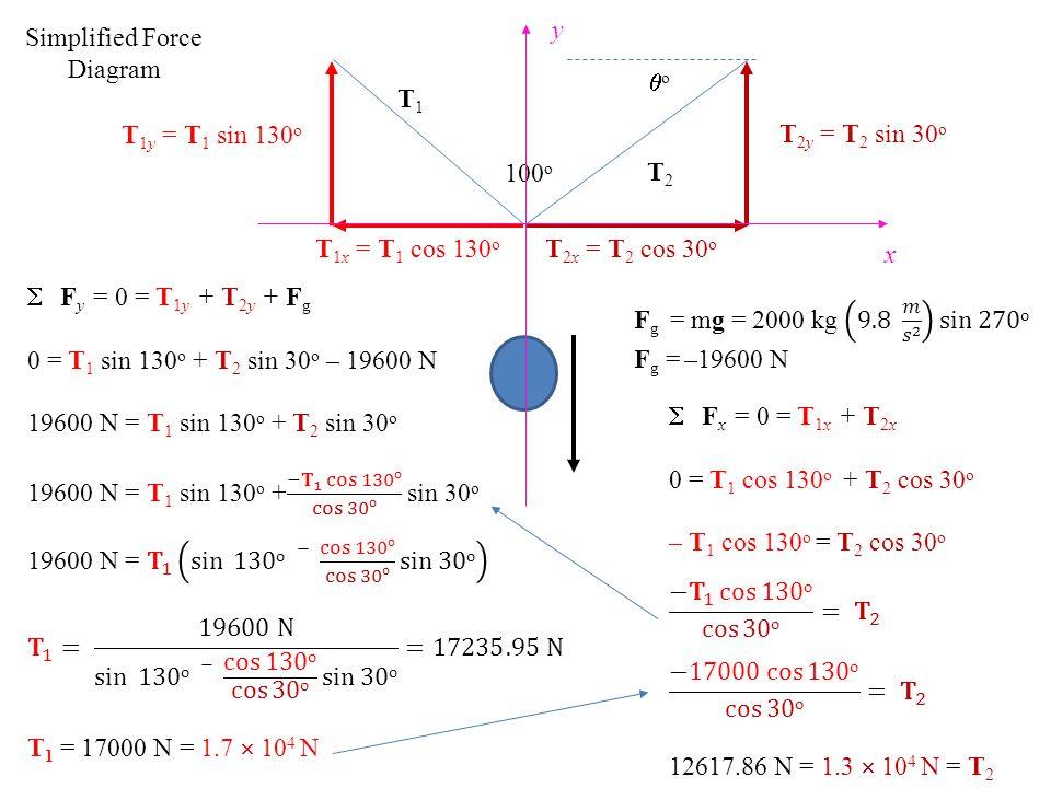 T 1x = T 1 cos 130 o oo 100 o T1T1 T2T2 Simplified Force Diagram T 1y = T 1 sin 130 o T 2y = T 2 sin 30 o T 2x = T 2 cos 30 o y x
