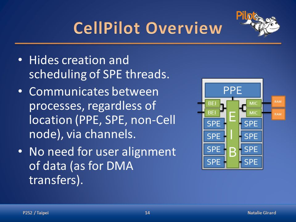 Hides creation and scheduling of SPE threads. Communicates between processes, regardless of location (PPE, SPE, non-Cell node), via channels. No need