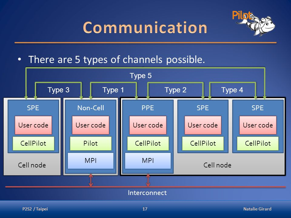There are 5 types of channels possible.