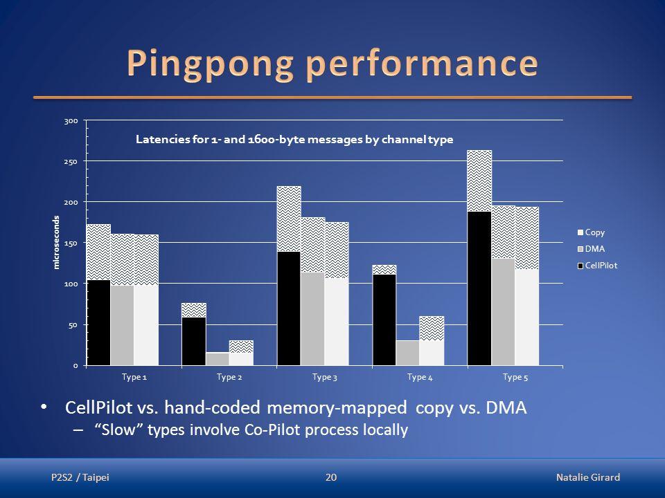 "CellPilot vs. hand-coded memory-mapped copy vs. DMA – ""Slow"" types involve Co-Pilot process locally P2S2 / TaipeiNatalie Girard20"