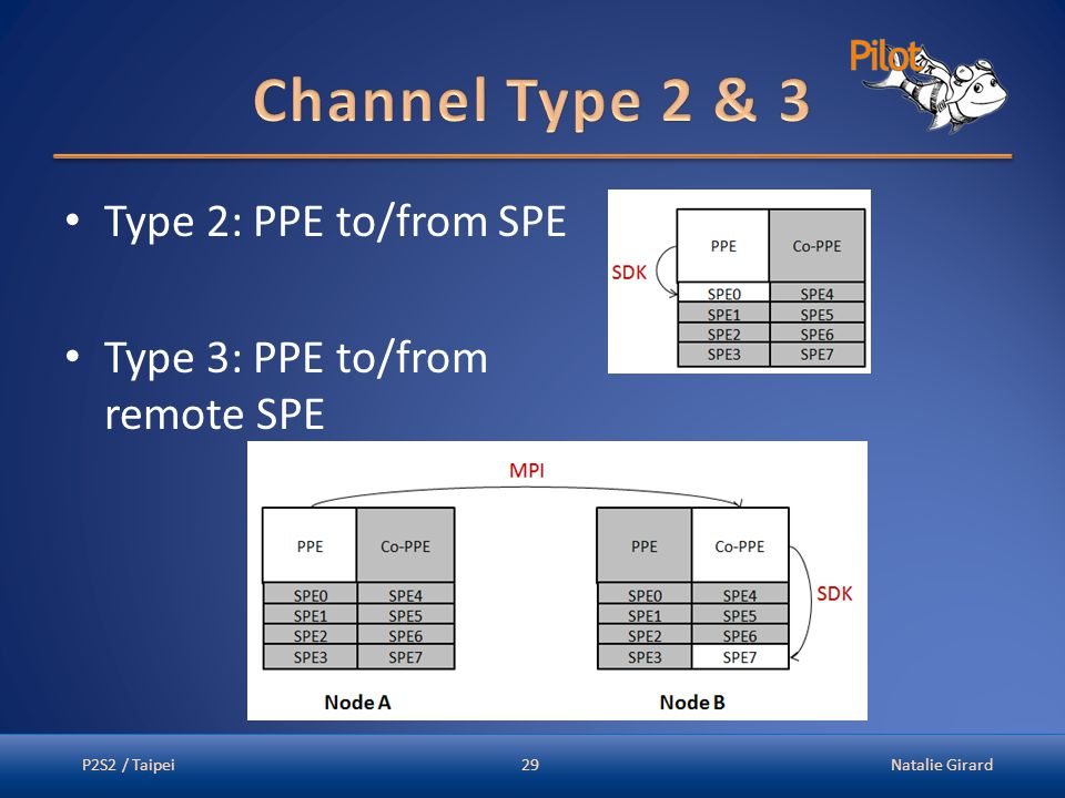 Type 2: PPE to/from SPE Type 3: PPE to/from remote SPE P2S2 / TaipeiNatalie Girard29