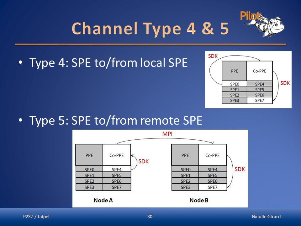 Type 4: SPE to/from local SPE Type 5: SPE to/from remote SPE P2S2 / TaipeiNatalie Girard30