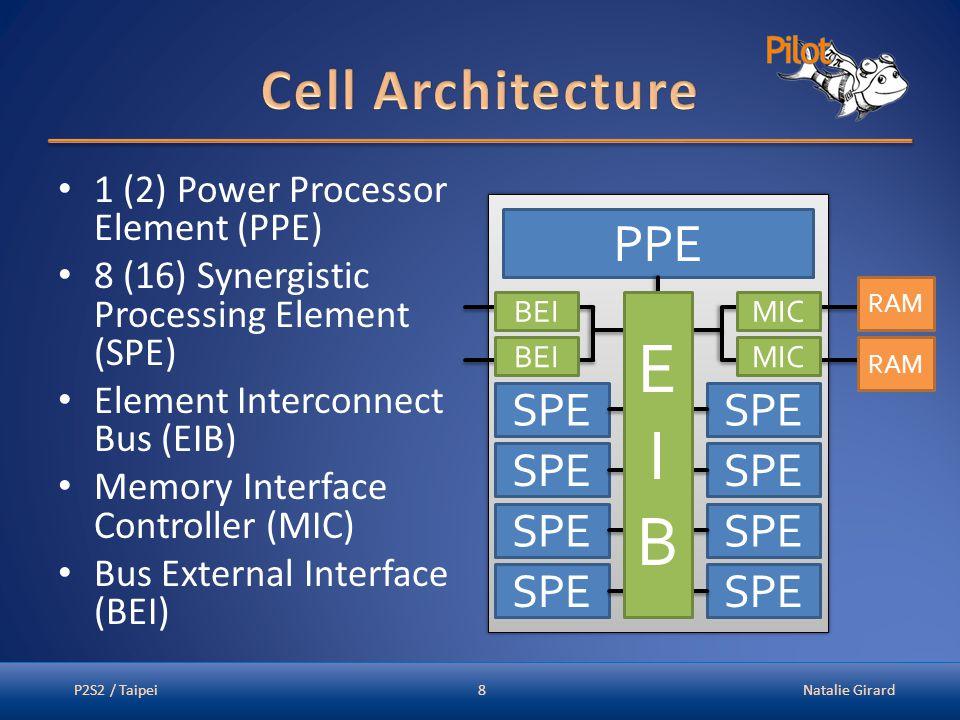 1 (2) Power Processor Element (PPE) 8 (16) Synergistic Processing Element (SPE) Element Interconnect Bus (EIB) Memory Interface Controller (MIC) Bus E