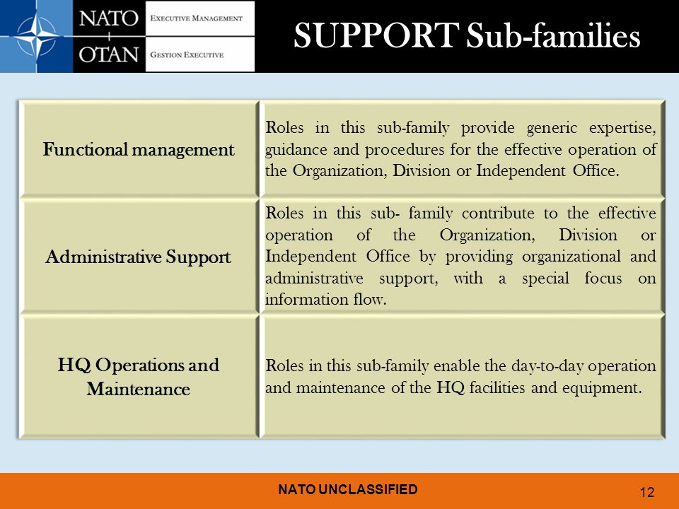 NATO UNCLASSIFIED 12 SUPPORT Sub-families