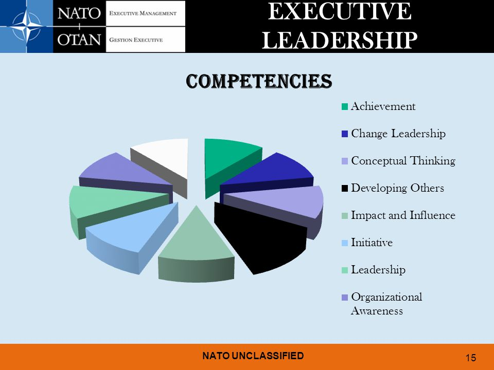 NATO UNCLASSIFIED 15 EXECUTIVE LEADERSHIP