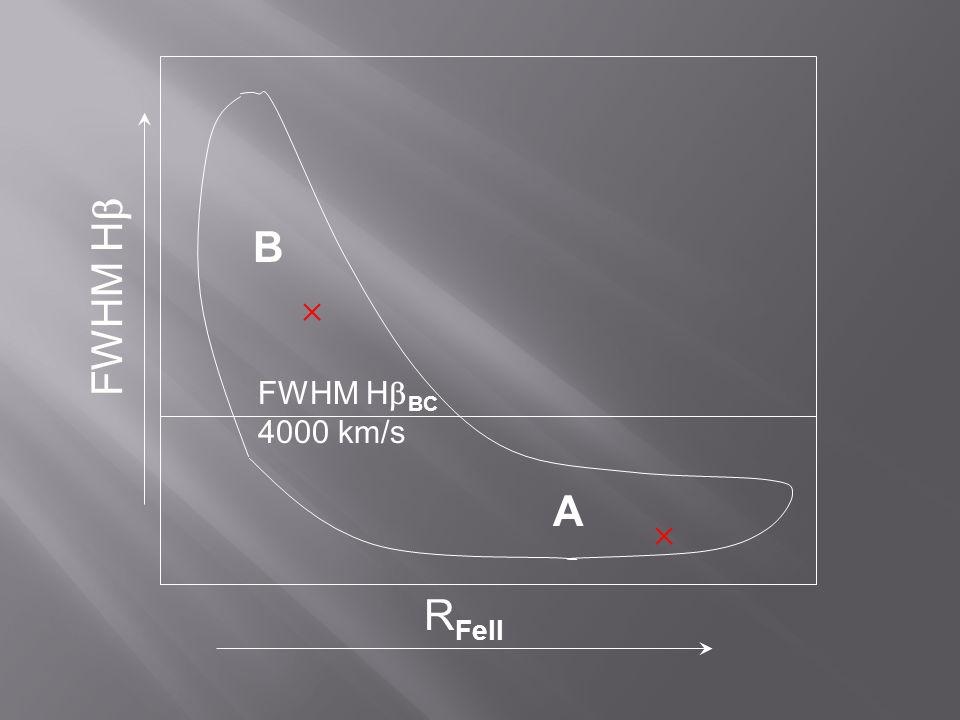 R FeII FWHM H  B A FWHM H  BC 4000 km/s