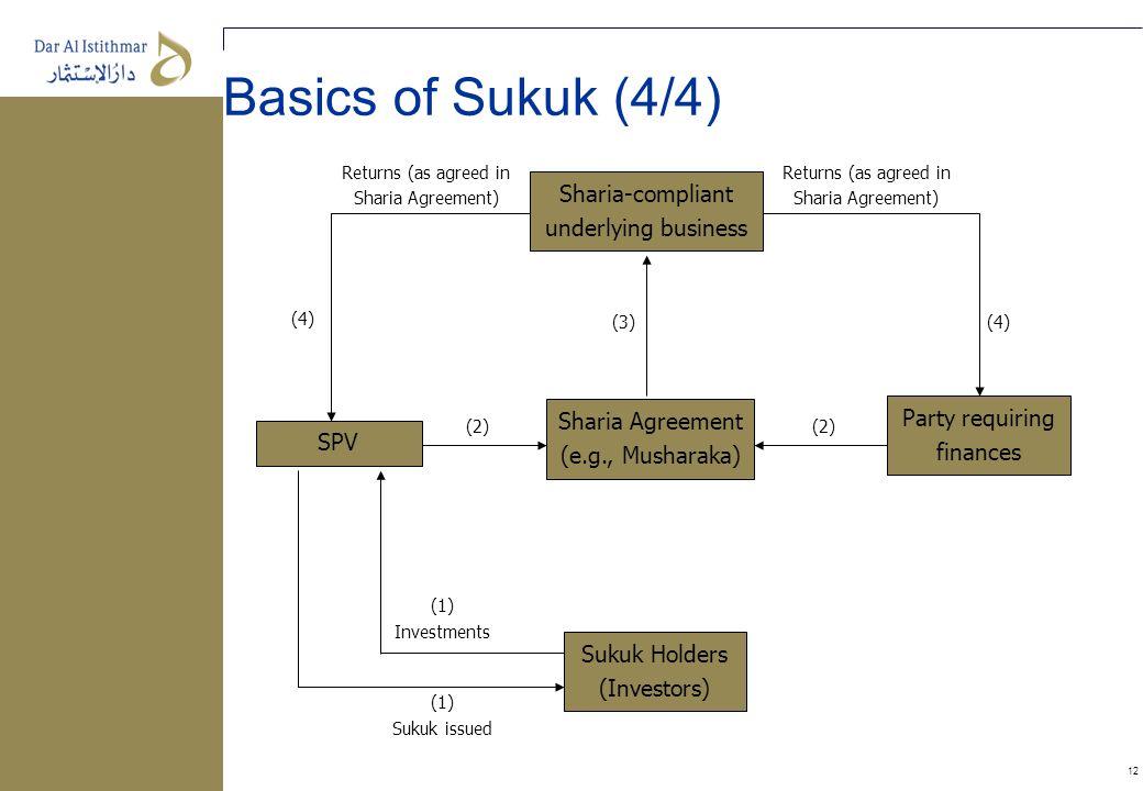 12 Basics of Sukuk (4/4) SPV Sharia-compliant underlying business Sharia Agreement (e.g., Musharaka) Sukuk Holders (Investors) Party requiring finance