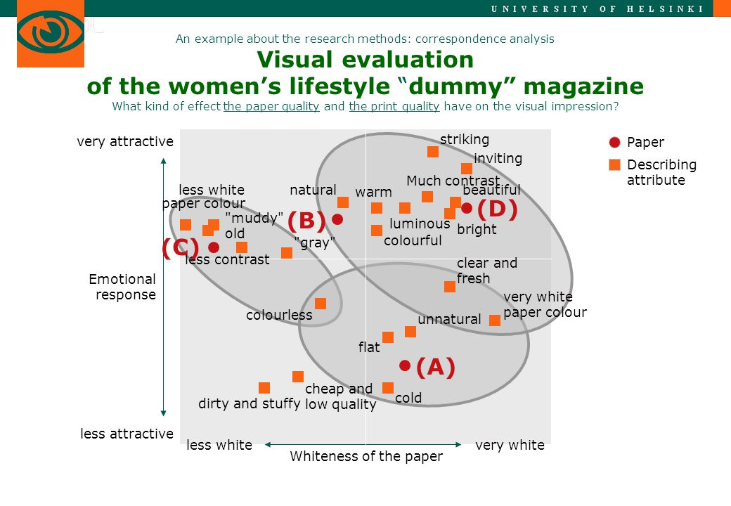 An example about the research methods: correspondence analysis Visual evaluation of the women's lifestyle dummy magazine What kind of effect the paper quality and the print quality have on the visual impression.