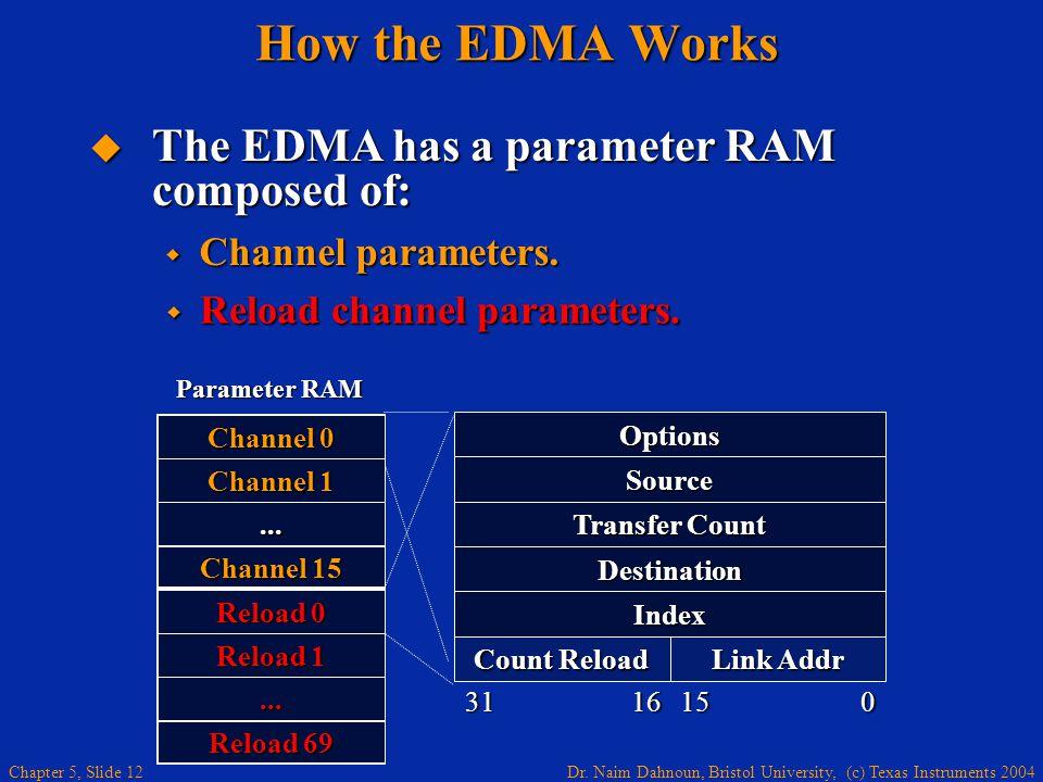 Dr. Naim Dahnoun, Bristol University, (c) Texas Instruments 2004 Chapter 5, Slide 12 How the EDMA Works  Reload channel parameters. Options Source De