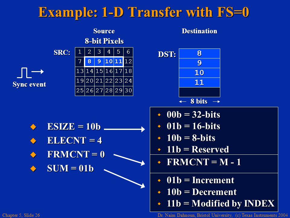 Dr. Naim Dahnoun, Bristol University, (c) Texas Instruments 2004 Chapter 5, Slide 26 Example: 1-D Transfer with FS=0  ESIZE = 10b  ELECNT = 4  FRMC