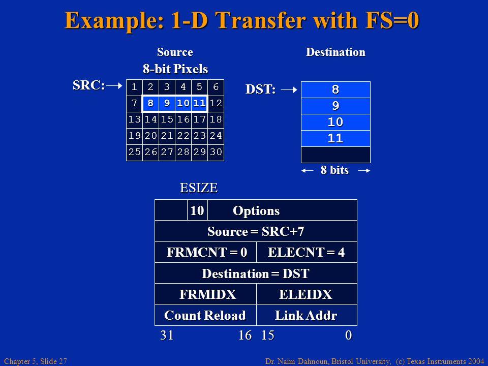 Dr. Naim Dahnoun, Bristol University, (c) Texas Instruments 2004 Chapter 5, Slide 27 Example: 1-D Transfer with FS=0 DST: 8 bits 8 9 10 11 8-bit Pixel