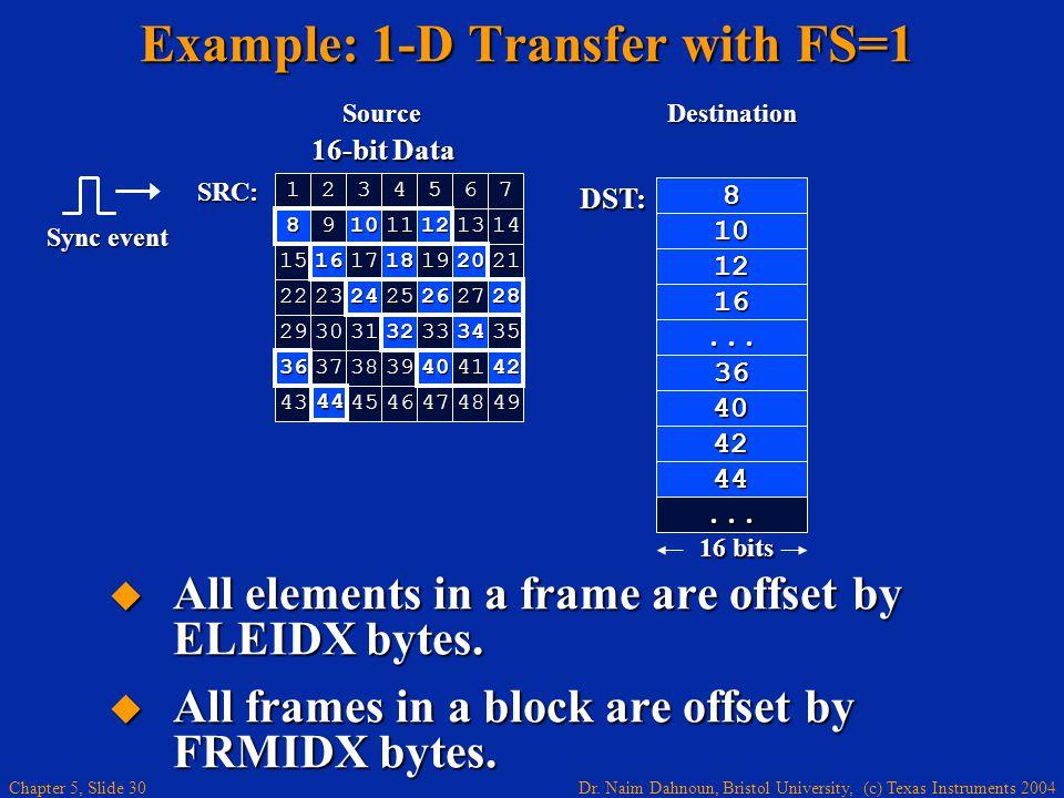Dr. Naim Dahnoun, Bristol University, (c) Texas Instruments 2004 Chapter 5, Slide 30 16 bits 8 10 12 16 36... 40 42 44... 16-bit Data 1234567 121314 1
