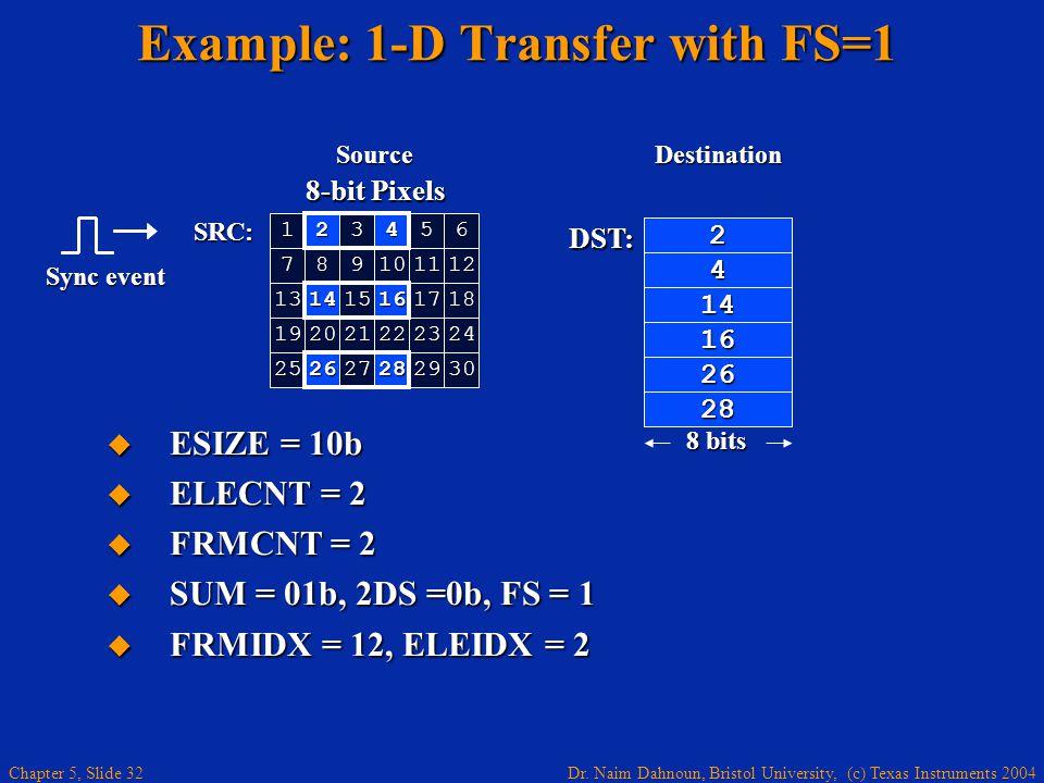 Dr. Naim Dahnoun, Bristol University, (c) Texas Instruments 2004 Chapter 5, Slide 32 DST: 8 bits 8-bit Pixels 123456 712 131415161718 192021222324 252