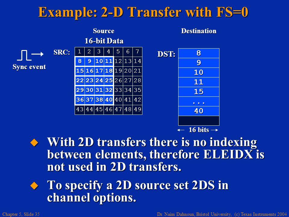 Dr. Naim Dahnoun, Bristol University, (c) Texas Instruments 2004 Chapter 5, Slide 35 16-bit Data 1234567 121314 15161718192021 22232425262728 891011 2