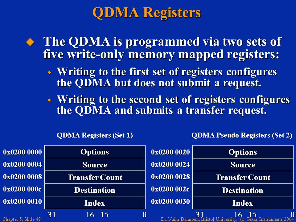 Dr. Naim Dahnoun, Bristol University, (c) Texas Instruments 2004 Chapter 5, Slide 48 QDMA Registers  The QDMA is programmed via two sets of five writ
