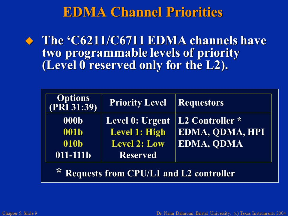 Chapter 5 Enhanced Direct Memory Access (EDMA) - End -