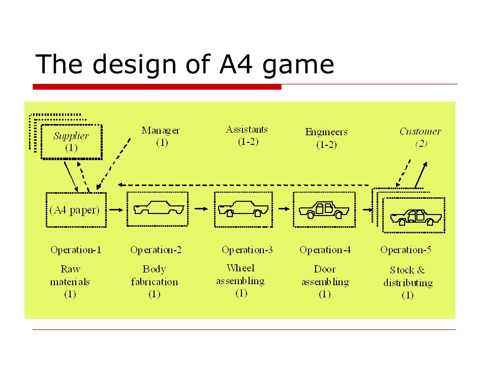 The design of A4 game