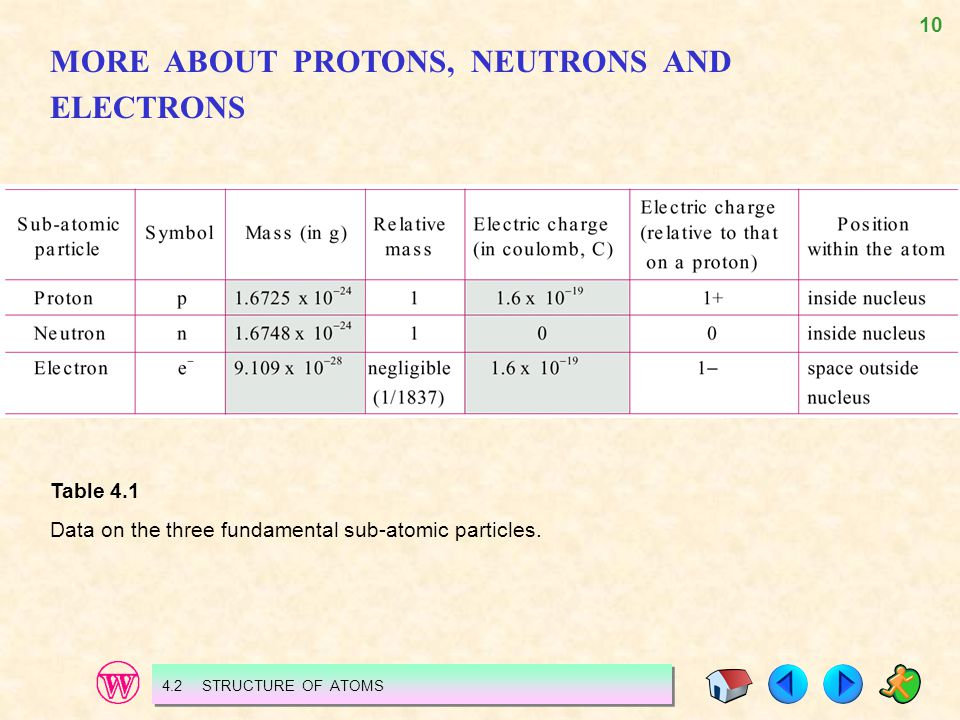 10 MORE ABOUT PROTONS, NEUTRONS AND ELECTRONS Table 4.1 Data on the three fundamental sub-atomic particles. 4.2 STRUCTURE OF ATOMS